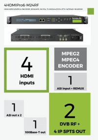 4HDMIPro6-M24RF - HDMI MPEG2/MPEG4 ENCODER, REMUXER, DIGITAL TV MODULATOR & IPTV GATEWAY HEADEND - koovik