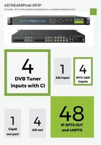 4STREAMPro6-RFIP - RF TUNER + IPTV TO IPTV GATEWAY HEADEND WITH 4 x COMMON INTERFACE SLOTS - koovik