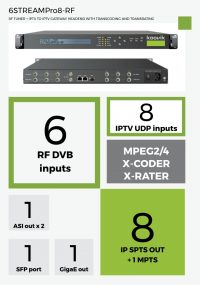 6STREAMPro8-RF - RF TUNER + IPTV TO IPTV GATEWAY HEADEND WITH TRANSCODING AND TRANSRATING - koovik