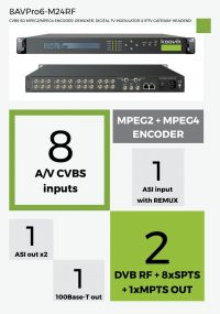8AVPro6-M24RF - CVBS SD MPEG2/MPEG4 ENCODER, REMUXER, DIGITAL TV MODULATOR & IPTV GATEWAY HEADEND - koovik