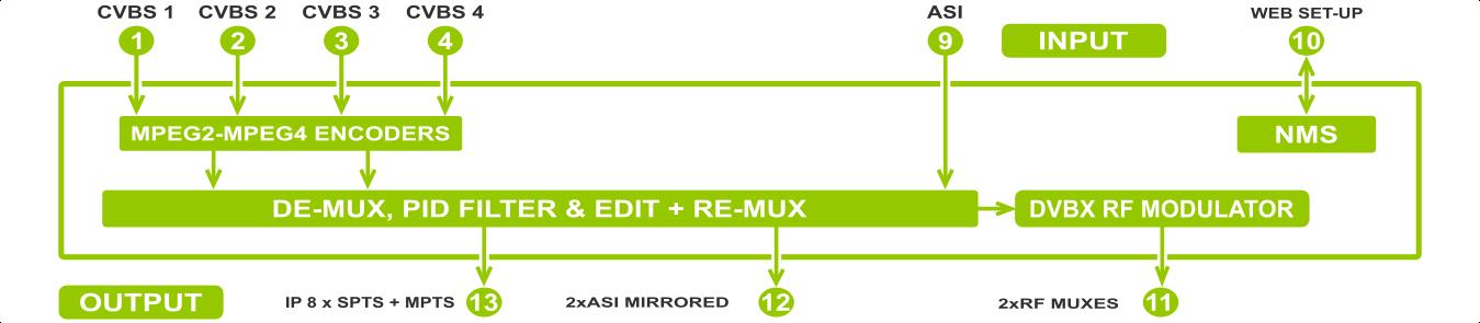 4avpro6-m24rf CVBS SD MPEG2/MPEG4 ENCODER, REMUXER, DIGITAL TV MODULATOR & IPTV GATEWAY HEADEND - koovik