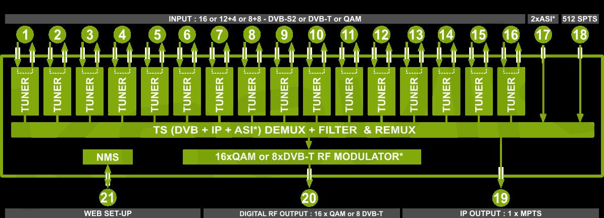 16RFIPPro4-RF blockdiagram 16RFIPPro4-RF DIGITAL RF + ASI + IPTV to 8 MUX DVB-T or 16 MUX DVB-C RF MODULATOR