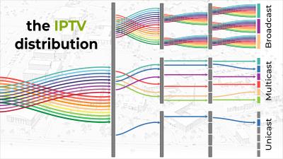 koovik featured broadcast multicast unicast