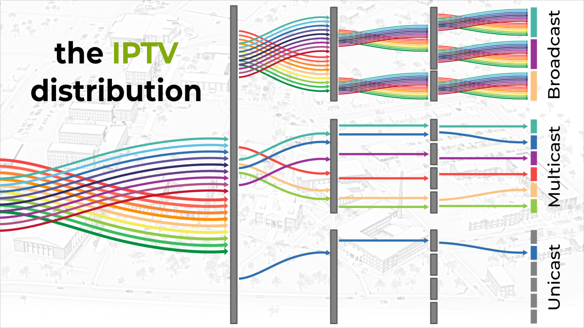 IPTV Broadcast, Multicast and Unicast Data Streaming - koovik