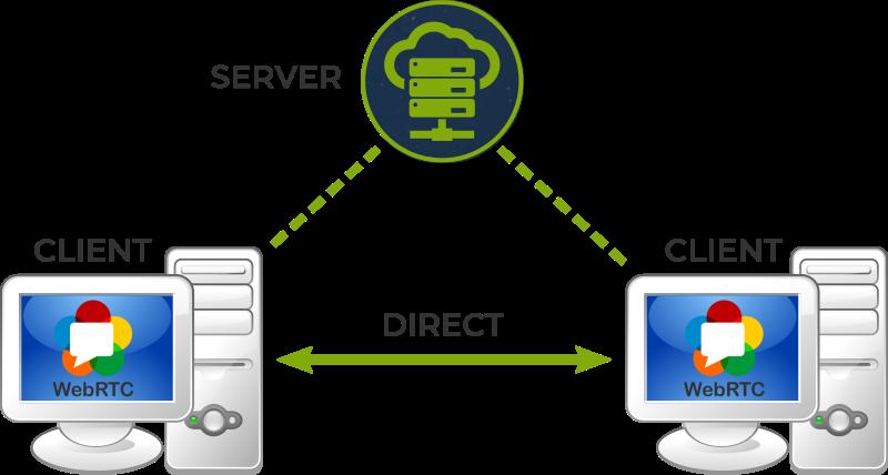 Virtual Multicast Definido por Software en el Lado del Cliente - koovik