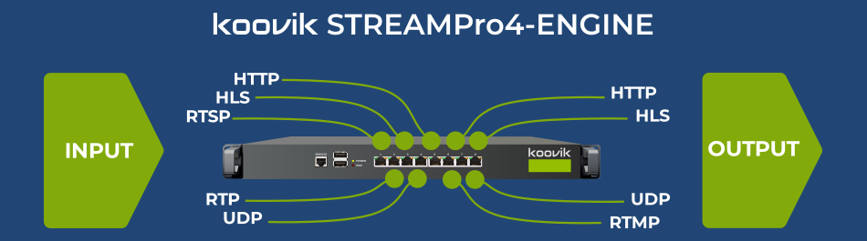 STREAMPro4-ENGINE protocol conversions koovik