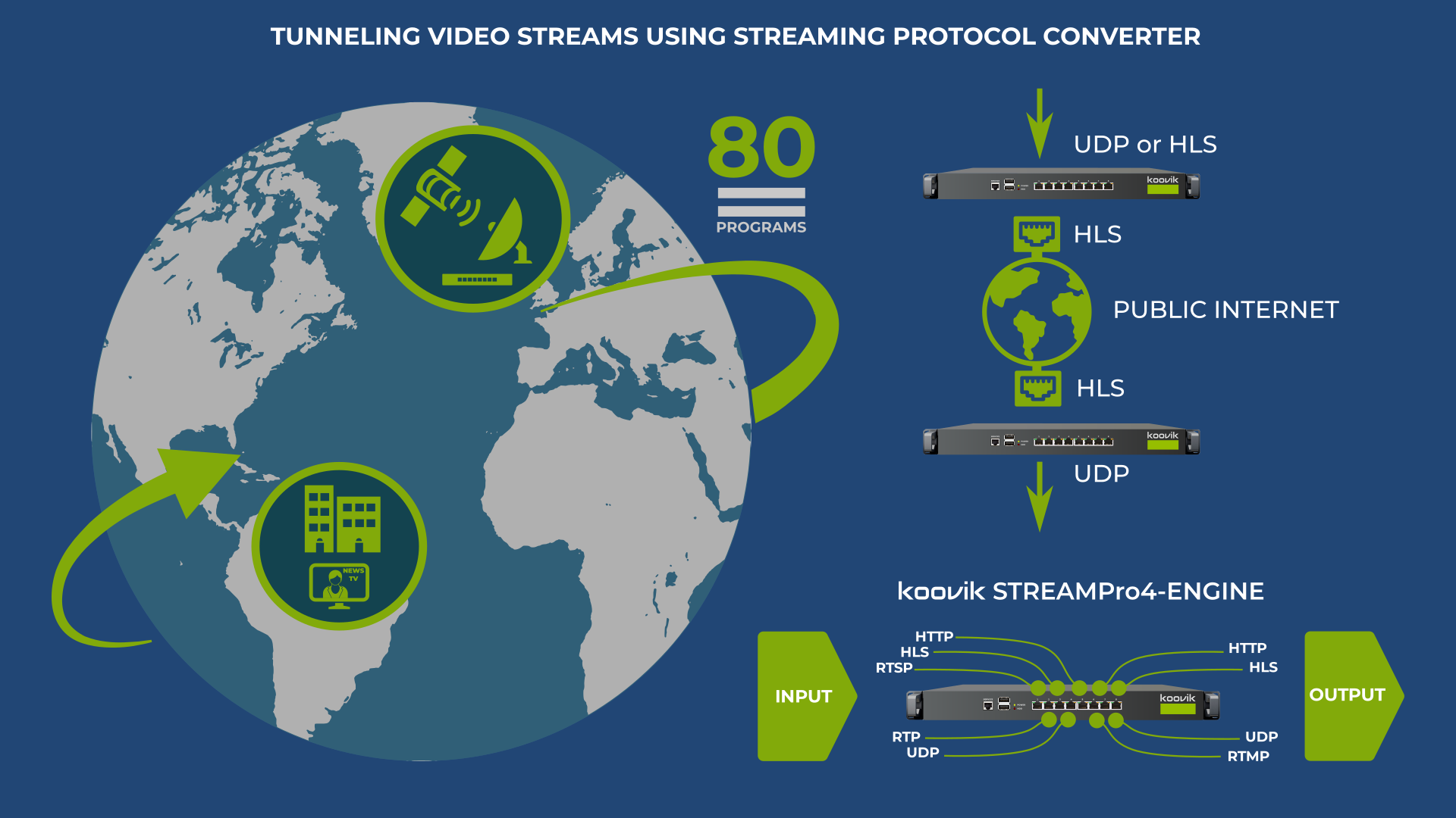 streampro4-engine TUNNELING VIDEO STREAMS USING STREAMING PROTOCOL CONVERTER