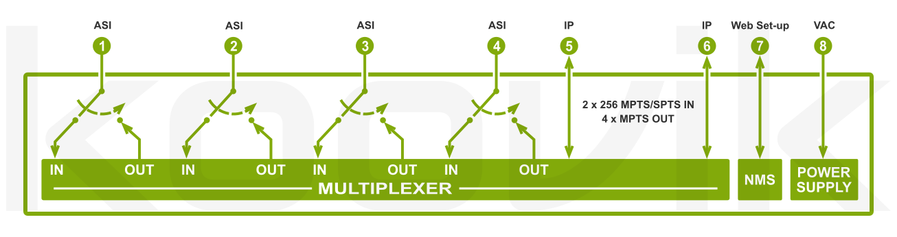 4ASIIPPro4-ASIIP 4 x bidirectional ASI + IP in-out converter and re-multiplexer. Blockdiagram. koovik