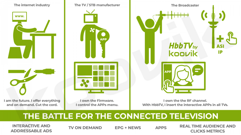 hbbtv battle for the connected television
