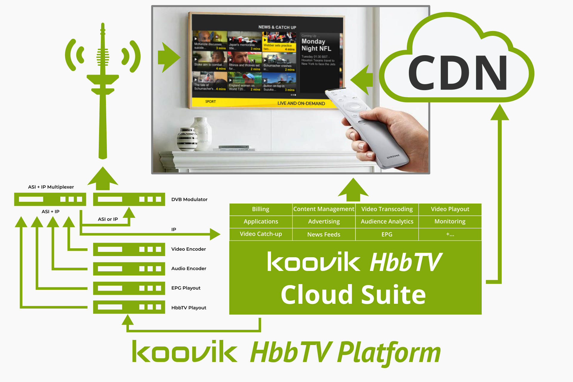 hbbtv for the broadcaster system diagram