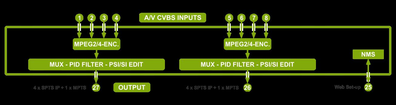 8STREAMPro6b-CVBS-M24 mpeg2/mpeg4 encoder